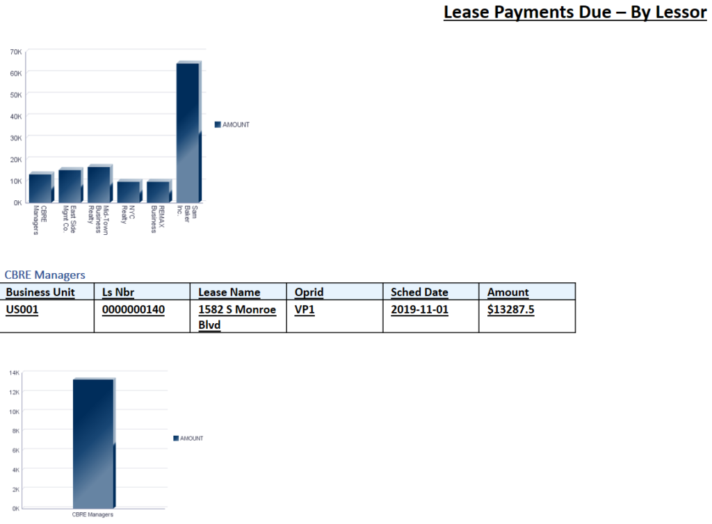lease payments due - by lessor - lease payment monitoring
