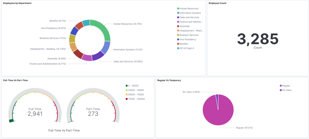 Kibana Workforce Composition dashboard