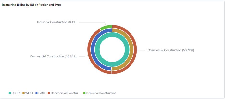 Customer Contracts Kibana Visualization 3