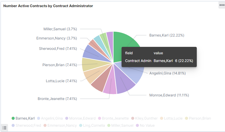 Number Active Contracts by Contract Administrator